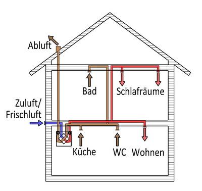 kontrollierte_wohnraumlueftung